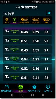 UQモバイルの通信速度
