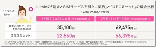 IIJmioの「端末とSIMサービスを別々に契約」と「コミコミセット」の料金比較